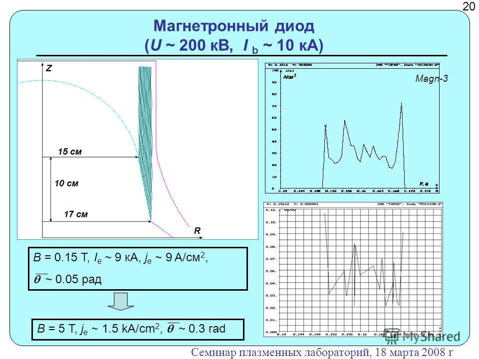 Магнетронный диод (U ~ 200 кВ, I b ~ 10 кА) B = 0.15 T, I e ~ 9 кА, j e ~ 9 A/cм 2, ~ 0.05 рад B = 5 T, j e ~ 1.5 kA/cm 2, ~ 0.3 rad 2020 Семинар плазменных лабораторий, 18 марта 2008 г Magn-3