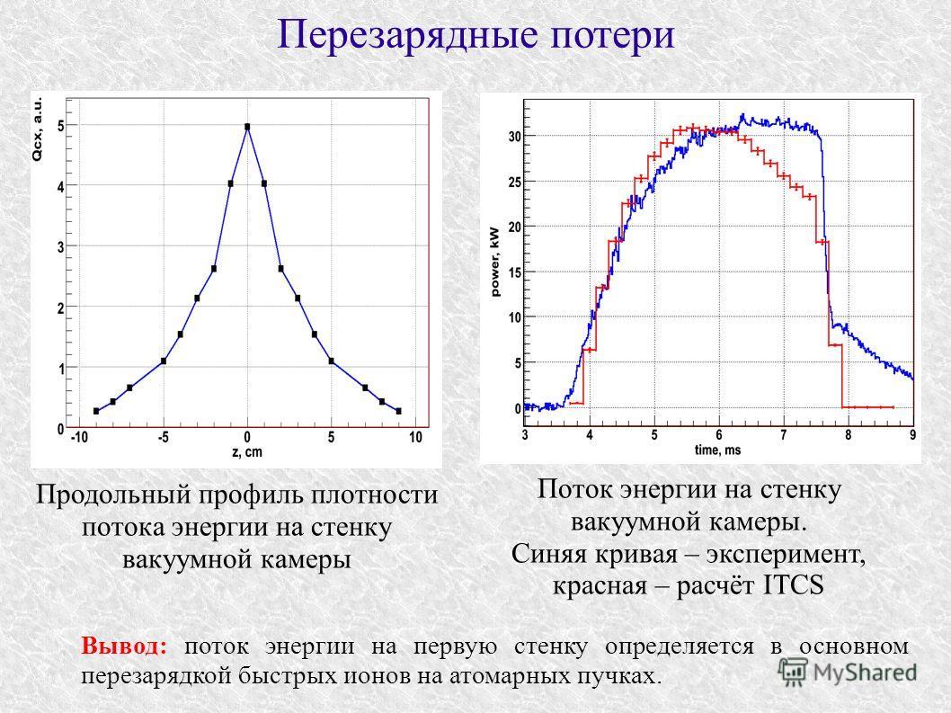 Перезарядные потери Продольный профиль плотности потока энергии на стенку вакуумной камеры Поток энергии на стенку вакуумной камеры. Синяя кривая – эксперимент, красная – расчёт ITCS Вывод: поток энергии на первую стенку определяется в основном перез