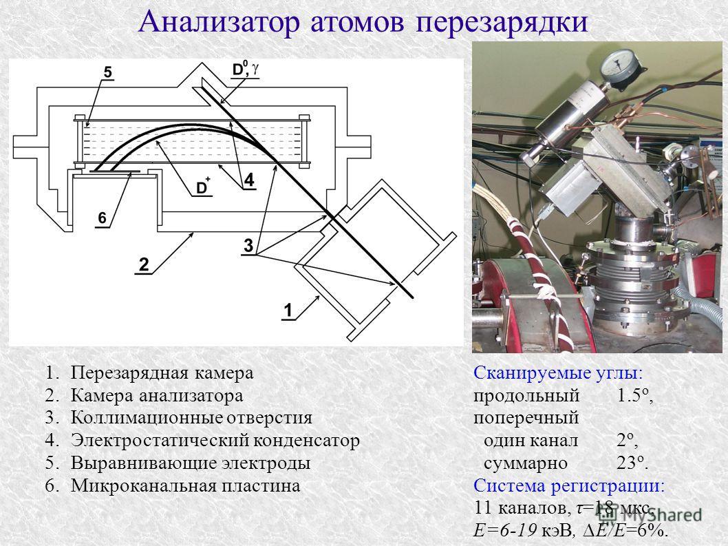 Анализатор атомов перезарядки Cканируемые углы: продольный1.5 o, поперечный один канал2 o, суммарно23 o. Система регистрации: 11 каналов, τ=18 мкс, E=6-19 кэВ, E/E=6%. 1.Перезарядная камера 2.Камера анализатора 3.Коллимационные отверстия 4.Электроста
