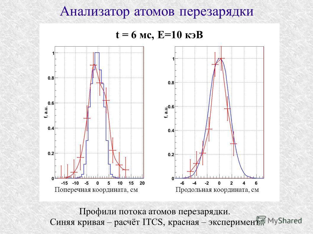 Анализатор атомов перезарядки Профили потока атомов перезарядки. Синяя кривая – расчёт ITCS, красная – эксперимент t = 6 мс, E=10 кэВ Поперечная координата, смПродольная координата, см