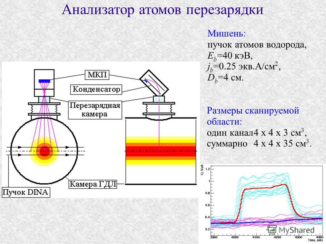 Анализатор атомов перезарядки Мишень: пучок атомов водорода, E b =40 кэВ, j b =0.25 экв.А/см 2, D b =4 см. Размеры сканируемой области: один канал4 x 4 x 3 см 3, суммарно4 x 4 x 35 см 3.