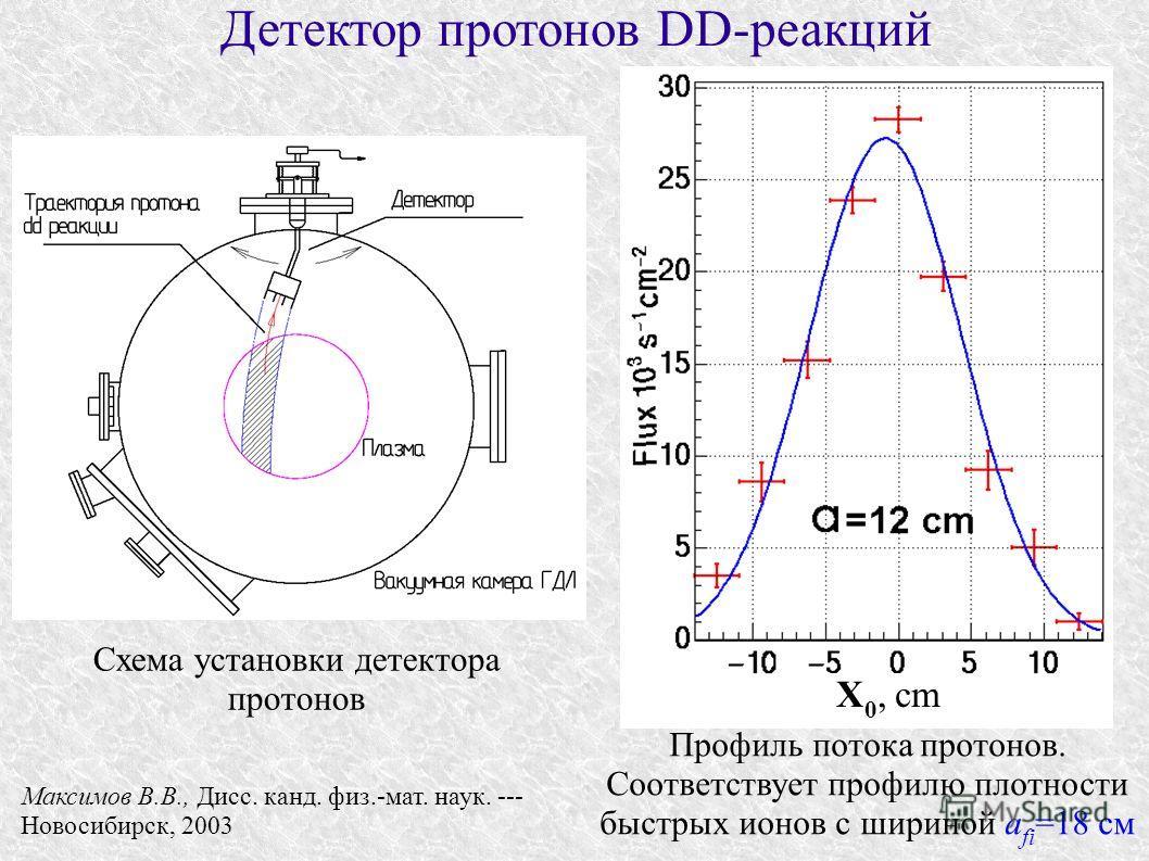 Детектор протонов DD-реакций Схема установки детектора протонов Максимов В.В., Дисс. канд. физ.-мат. наук. --- Новосибирск, 2003 Профиль потока протонов. Соответствует профилю плотности быстрых ионов с шириной a fi =18 см X 0, cm