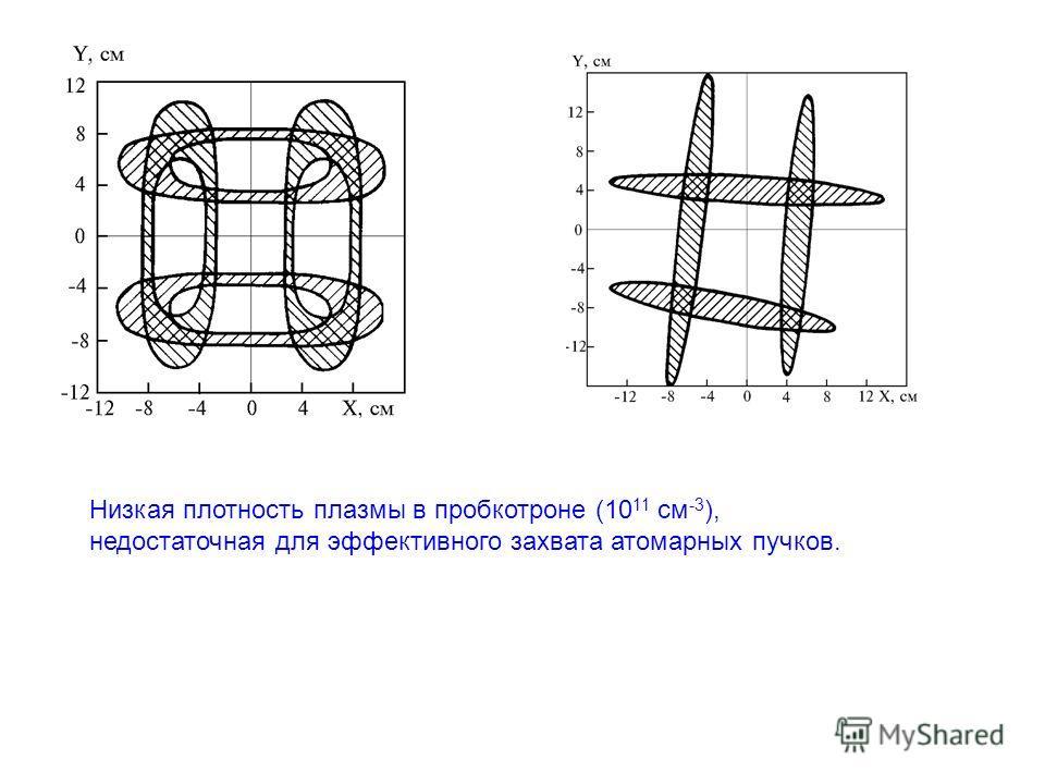 Низкая плотность плазмы в пробкотроне (10 11 см -3 ), недостаточная для эффективного захвата атомарных пучков.