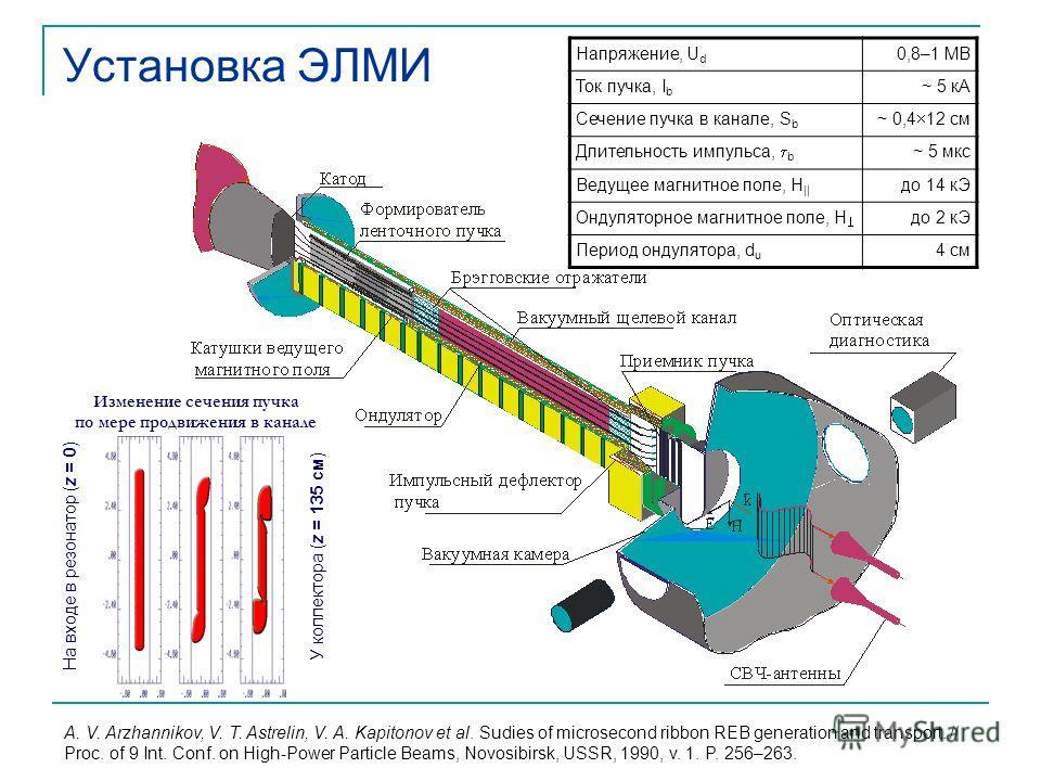 Установка ЭЛМИ Изменение сечения пучка по мере продвижения в канале На входе в резонатор (z = 0) У коллектора (z = 135 см) Напряжение, U d 0,8–1 МВ Ток пучка, I b ~ 5 кА Сечение пучка в канале, S b ~ 0,4 12 см Длительность импульса, b ~ 5 мкс Ведущее