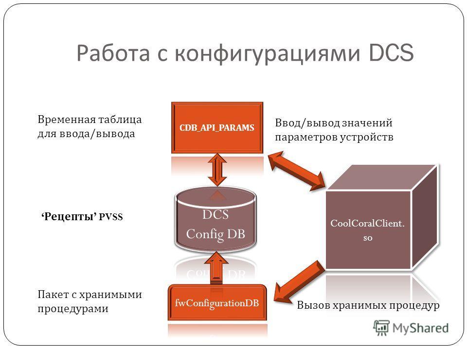 Работа с конфигурациями DCS Временная таблица для ввода/вывода Пакет с хранимыми процедурами Рецепты PVSS Ввод/вывод значений параметров устройств Вызов хранимых процедур