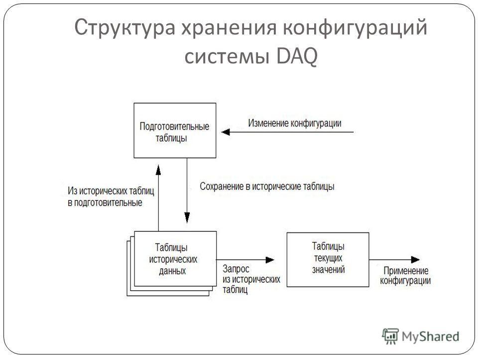 C труктура хранения конфигураций системы DAQ