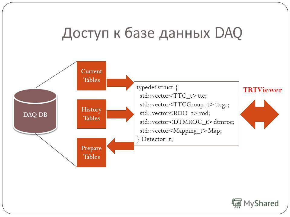 Доступ к базе данных DAQ DAQ DB typedef struct { std::vector ttc; std::vector ttcgr; std::vector rod; std::vector dtmroc; std::vector Map; } Detector_t; Current Tables History Tables Prepare Tables TRTViewer