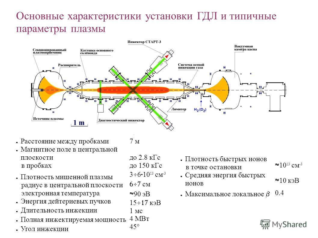 Расстояние между пробками Магнитное поле в центральной плоскости в пробках Плотность мишенной плазмы радиус в центральной плоскости электронная температура Энергия дейтериевых пучков Длительность инжекции Полная инжектируемая мощность Угол инжекции 7