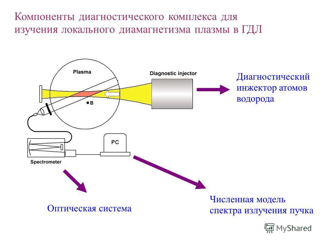 Диагностический инжектор атомов водорода Оптическая система Численная модель спектра излучения пучка Компоненты диагностического комплекса для изучения локального диамагнетизма плазмы в ГДЛ