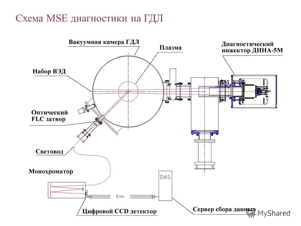 Схема MSE диагностики на ГДЛ