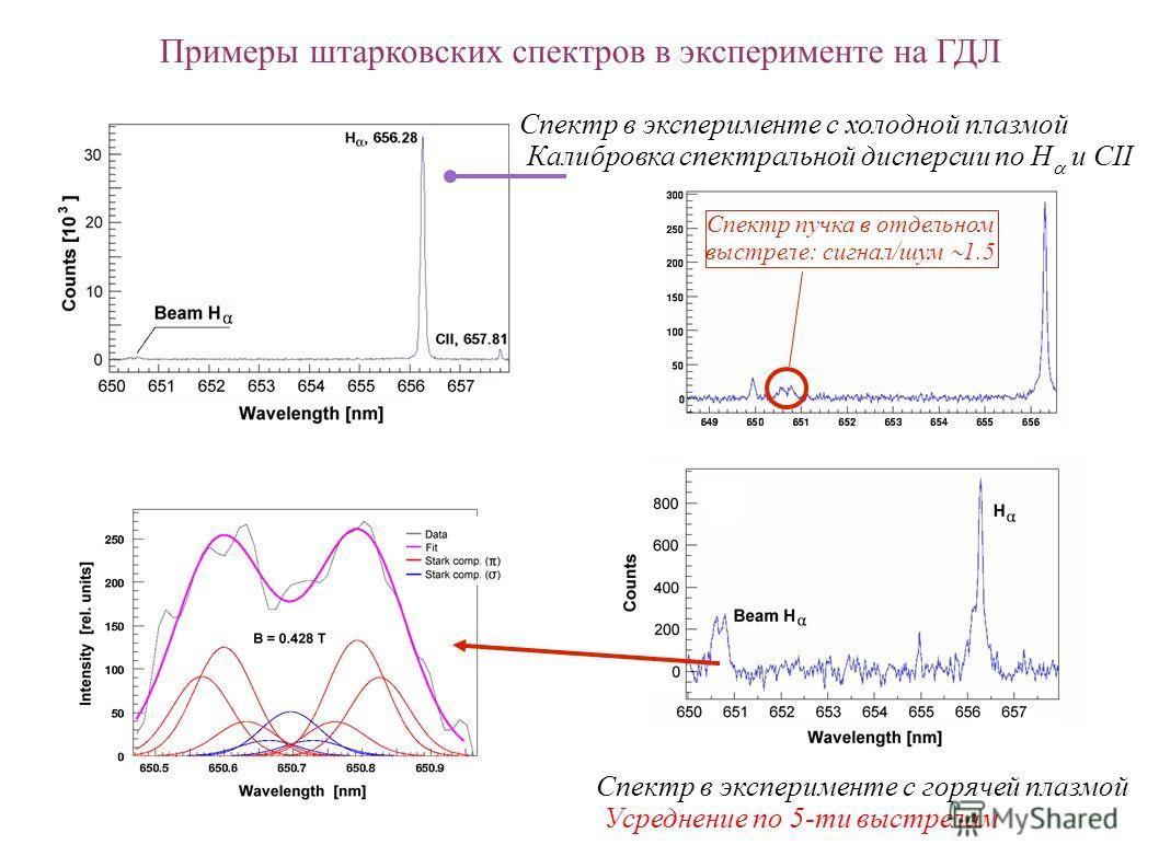 Примеры штарковских спектров в эксперименте на ГДЛ Спектр в эксперименте с холодной плазмой Калибровка спектральной дисперсии по H и CII Спектр в эксперименте с горячей плазмой Усреднение по 5-ти выстрелам Спектр пучка в отдельном выстреле: сигнал/шу