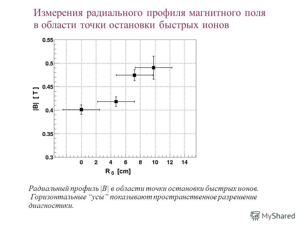 Измерения радиального профиля магнитного поля в области точки остановки быстрых ионов Радиальный профиль |B| в области точки остановки быстрых ионов. Горизонтальные усы показывают пространственное разрешение диагностики.