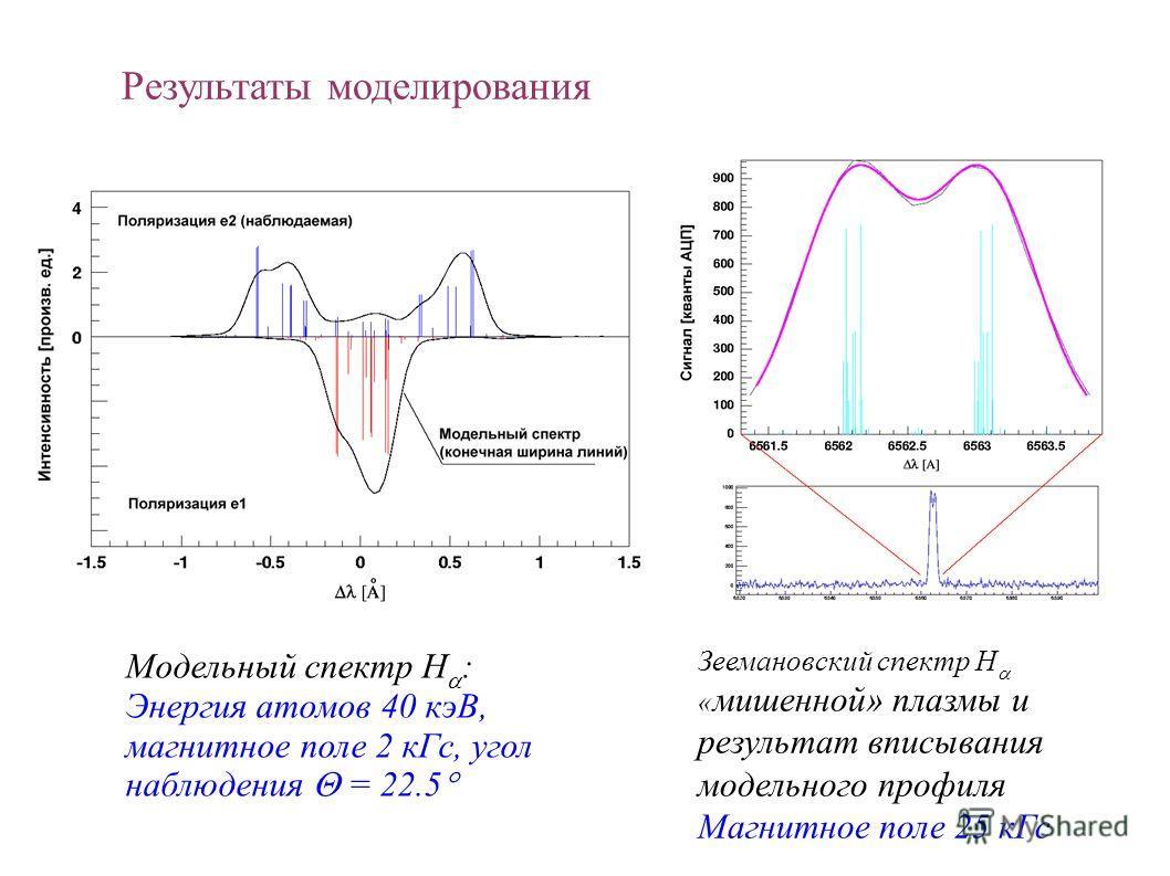 Результаты моделирования Модельный спектр H : Энергия атомов 40 кэВ, магнитное поле 2 кГс, угол наблюдения = 22.5 Зеемановский спектр H « мишенной» плазмы и результат вписывания модельного профиля Магнитное поле 25 кГс