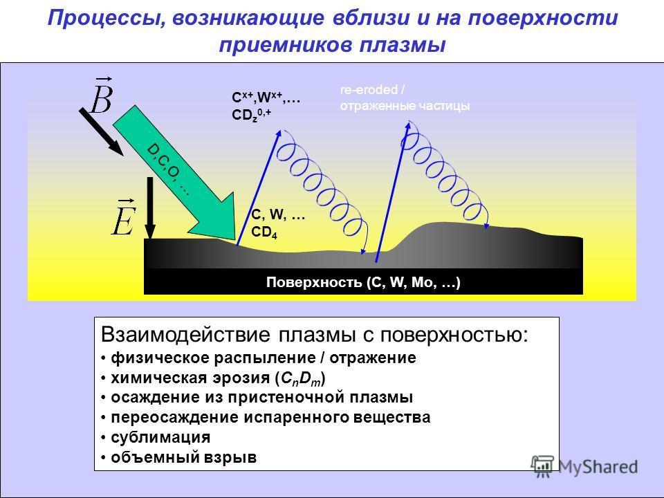 D,C,O, … Взаимодействие плазмы с поверхностью: физическое распыление / отражение химическая эрозия (C n D m ) осаждение из пристеночной плазмы переосаждение испаренного вещества сублимация объемный взрыв C, W, … CD 4 C x+,W x+,… CD z 0,+ re-eroded /