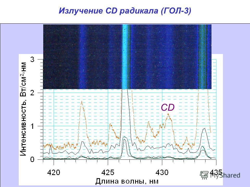 Излучение CD радикала (ГОЛ-3) CD