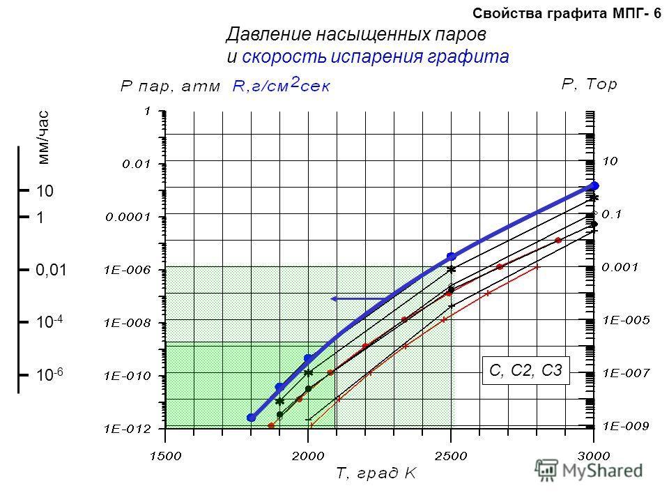 Свойства графита МПГ- 6 Давление насыщенных паров и скорость испарения графита C, C2, C3 мм/час 1 10 0,01 10 -4 10 -6