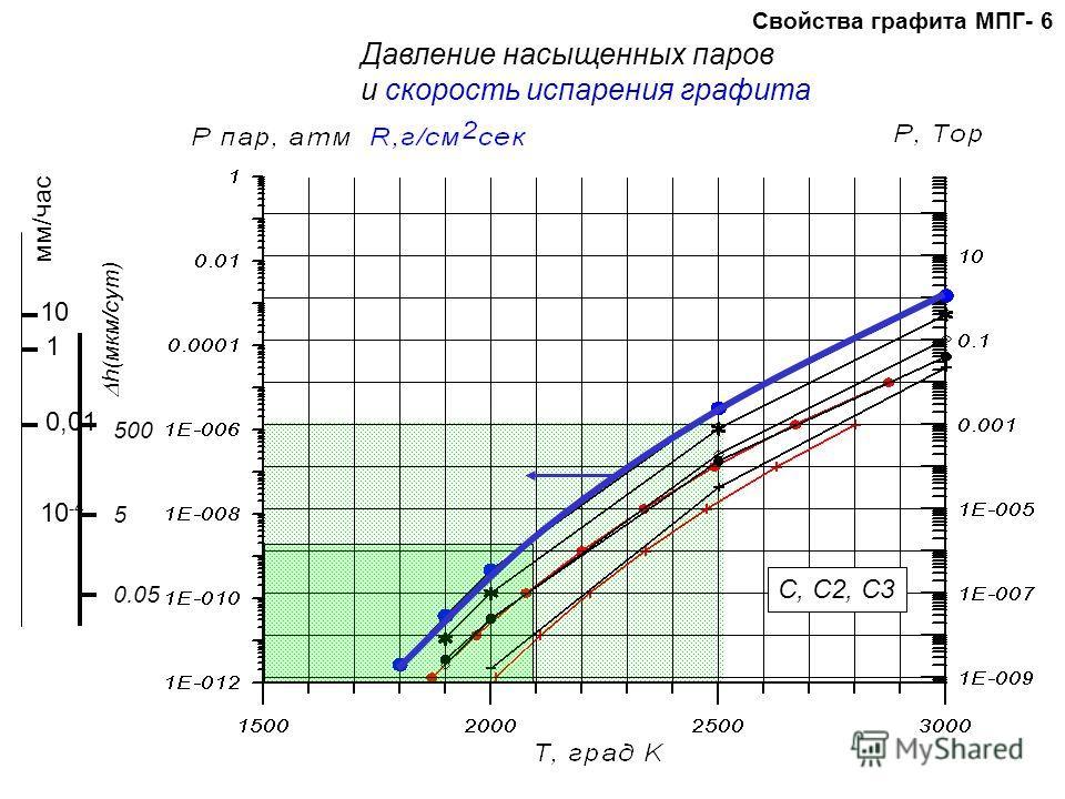 Свойства графита МПГ- 6 Давление насыщенных паров и скорость испарения графита C, C2, C3 500 5 0.05 h(мкм/сут) мм/час 1 10 0,01 10 -4