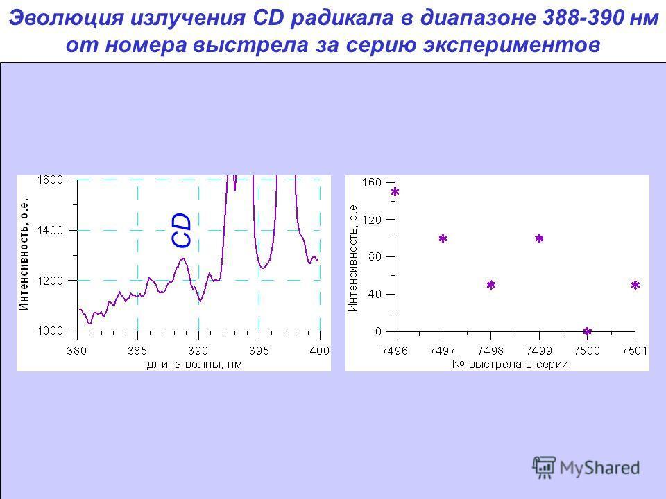 Эволюция излучения CD радикала в диапазоне 388-390 нм от номера выстрела за серию экспериментов CD