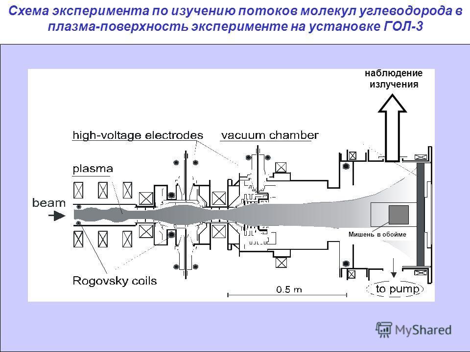 Схема эксперимента по изучению потоков молекул углеводорода в плазма-поверхность эксперименте на установке ГОЛ-3 наблюдение излучения Мишень в обойме