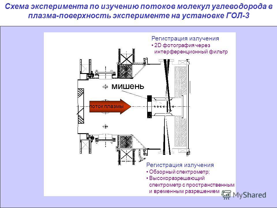 Схема эксперимента по изучению потоков молекул углеводорода в плазма-поверхность эксперименте на установке ГОЛ-3 Регистрация излучения Обзорный спектрометр; Высокоразрешающий спектрометр с пространственным и временным разрешением Регистрация излучени