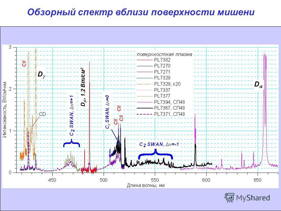 Обзорный спектр вблизи поверхности мишени D D D, 1.2 Вт/см 2