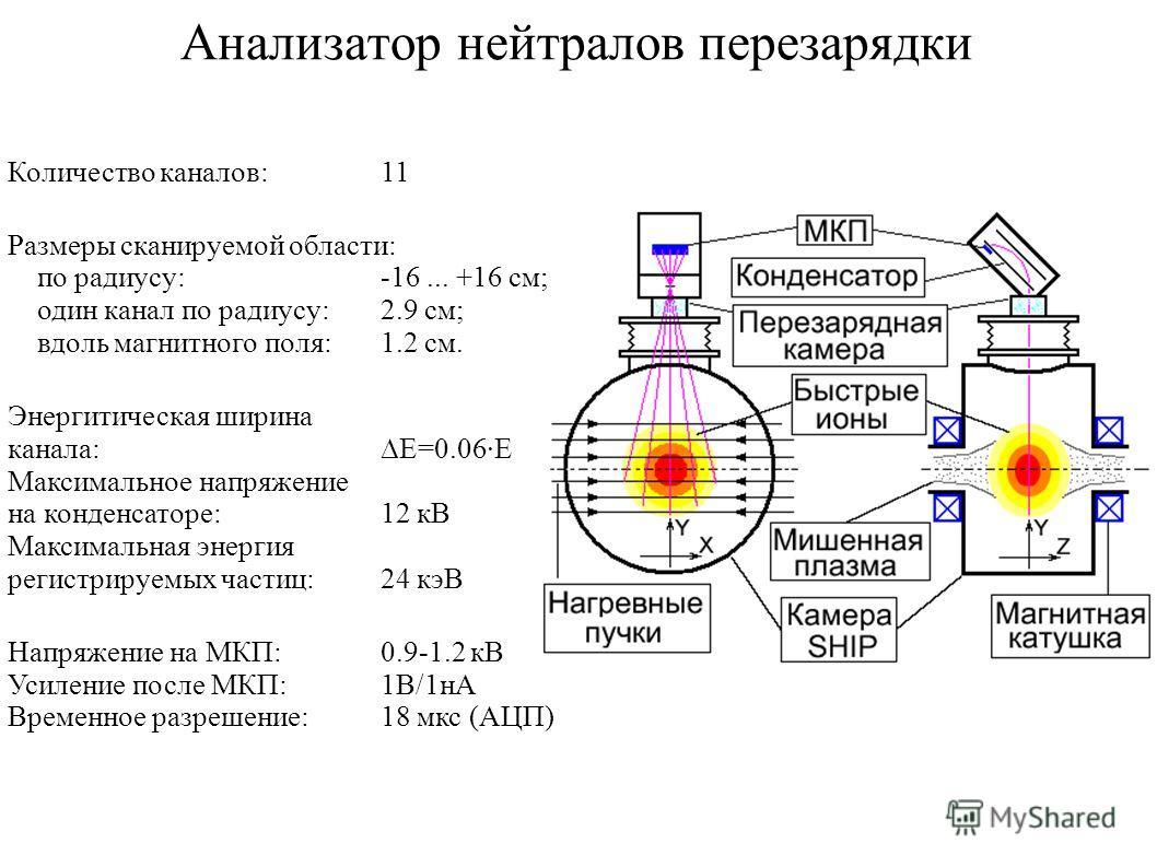 Анализатор нейтралов перезарядки Количество каналов:11 Размеры сканируемой области: по радиусу:-16... +16 см; один канал по радиусу:2.9 см; вдоль магнитного поля:1.2 см. Энергитическая ширина канала:E=0.06E Максимальное напряжение на конденсаторе:12