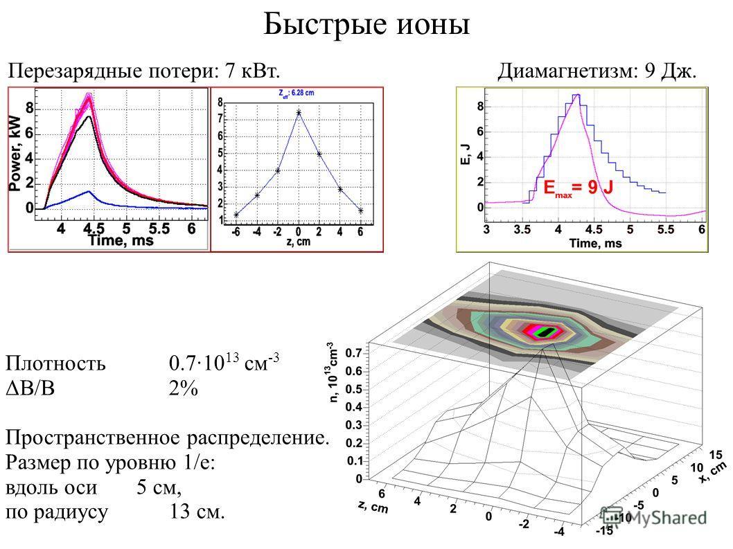 Быстрые ионы Перезарядные потери: 7 кВт.Диамагнетизм: 9 Дж. Плотность0.7·10 13 см -3 ΔB/B2% Пространственное распределение. Размер по уровню 1/e: вдоль оси5 см, по радиусу13 см.