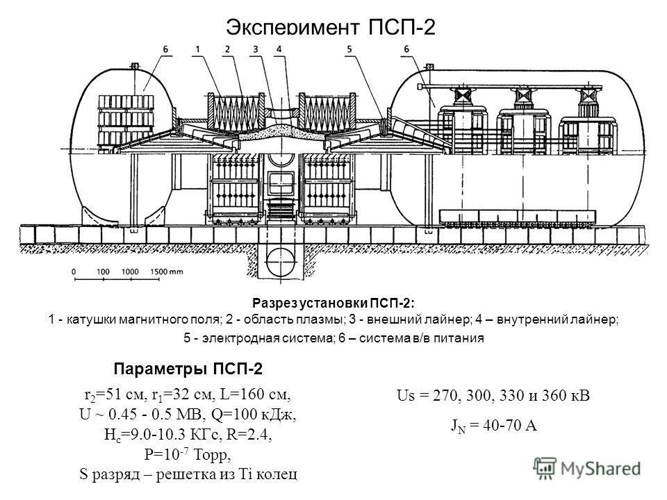 Эксперимент ПСП-2 Разрез установки ПСП-2: 1 - катушки магнитного поля; 2 - область плазмы; 3 - внешний лайнер; 4 – внутренний лайнер; 5 - электродная система; 6 – система в/в питания Параметры ПСП-2 r 2 =51 см, r 1 =32 см, L=160 см, U ~ 0.45 - 0.5 МВ