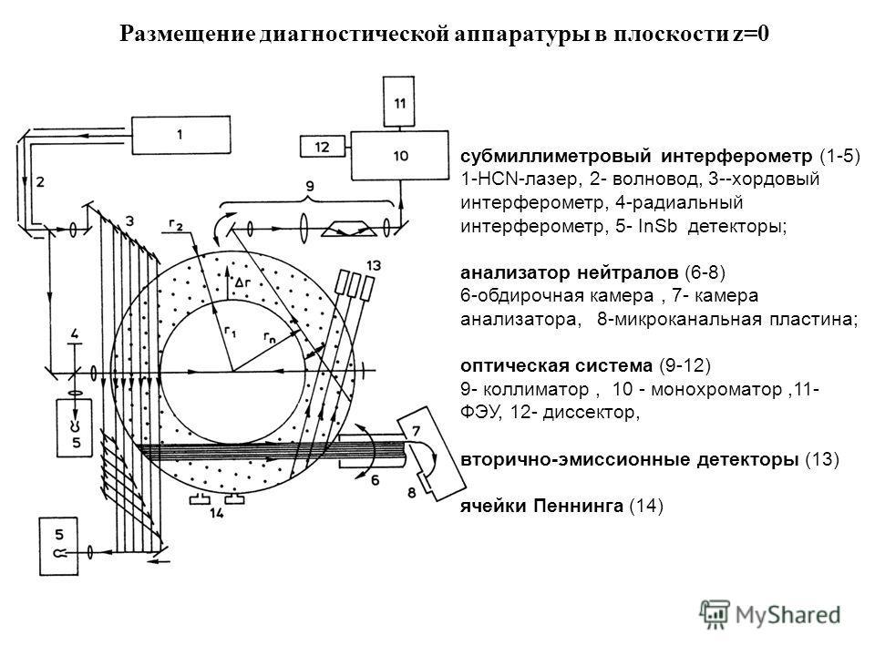 Размещение диагностической аппаратуры в плоскости z=0 субмиллиметровый интерферометр (1-5) 1-HCN-лазер, 2- волновод, 3--хордовый интерферометр, 4-радиальный интерферометр, 5- InSb детекторы; анализатор нейтралов (6-8) 6-обдирочная камера, 7- камера а