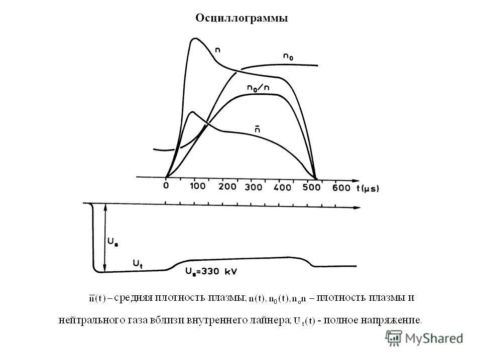 Осциллограммы