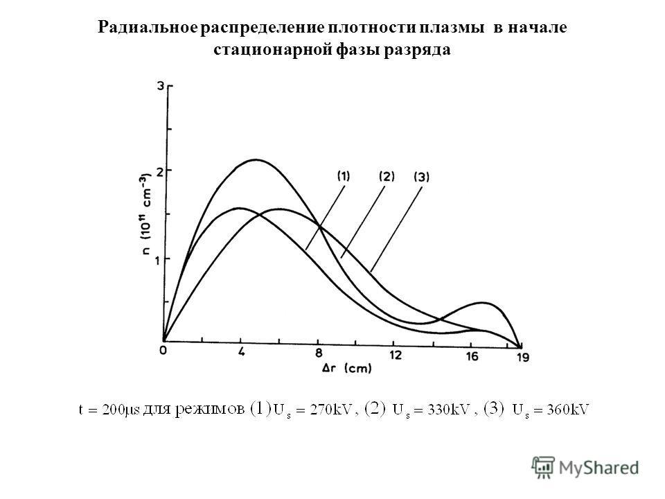 Радиальное распределение плотности плазмы в начале стационарной фазы разряда