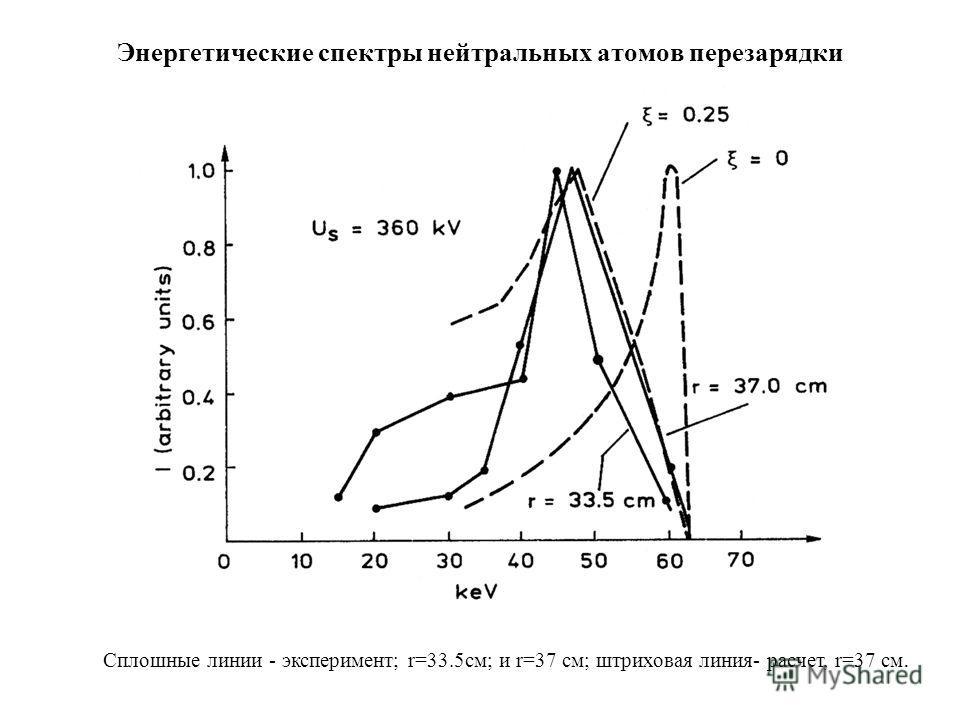 Энергетические спектры нейтральных атомов перезарядки Сплошные линии - эксперимент; r=33.5см; и r=37 см; штриховая линия- расчет, r=37 см.