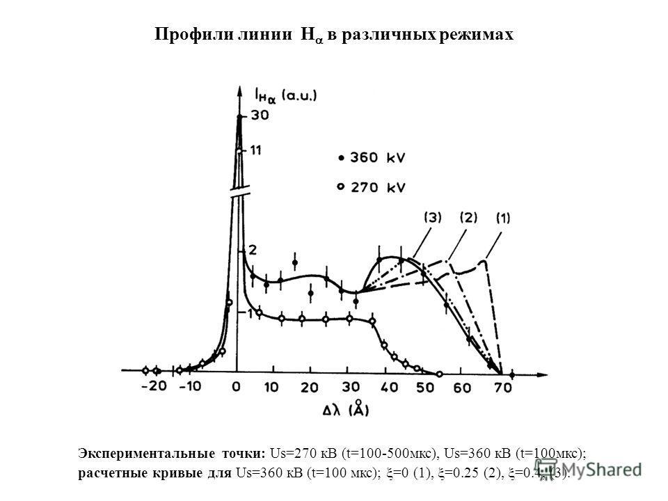 Профили линии H в различных режимах Экспериментальные точки: Us=270 кВ (t=100-500мкс), Us=360 кВ (t=100мкс); расчетные кривые для Us=360 кВ (t=100 мкс); =0 (1), =0.25 (2), =0.4, (3).