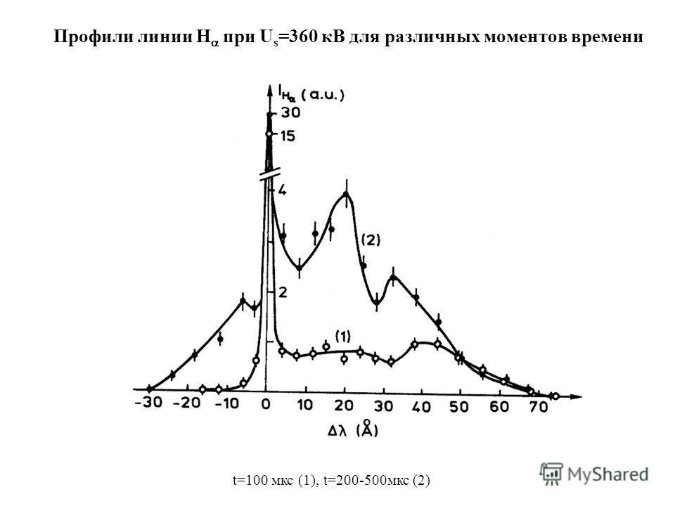 Профили линии H при U s =360 кВ для различных моментов времени t=100 мкс (1), t=200-500мкс (2)