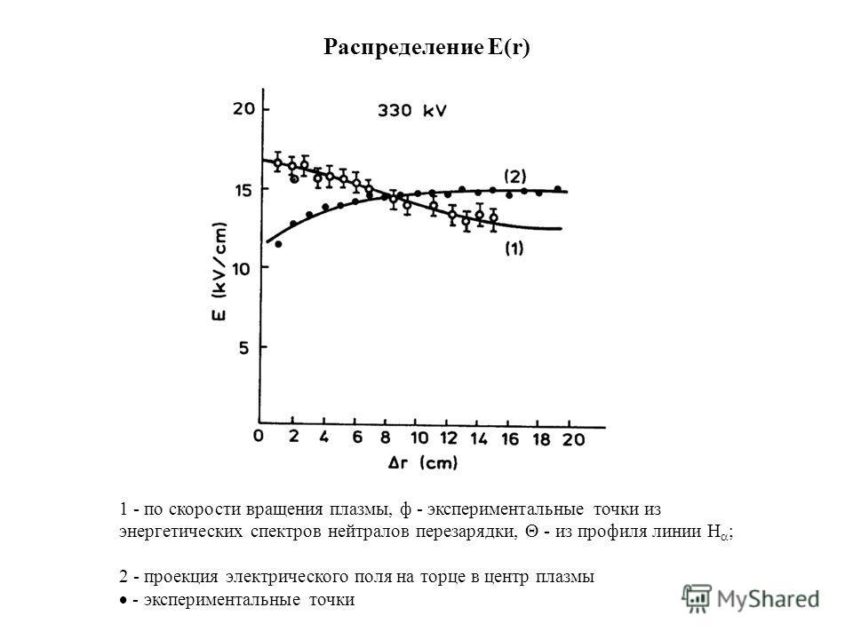 Распределение E(r) 1 - по скорости вращения плазмы, ф - экспериментальные точки из энергетических спектров нейтралов перезарядки, - из профиля линии H ; 2 - проекция электрического поля на торце в центр плазмы - экспериментальные точки
