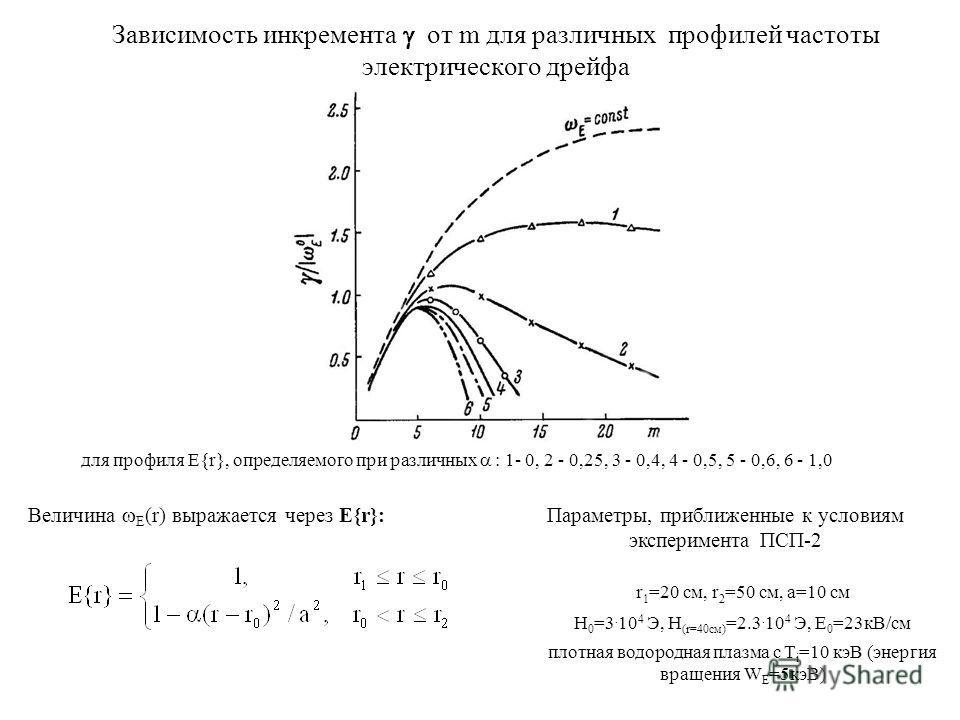 Зависимость инкремента от m для различных профилей частоты электрического дрейфа для профиля E{r}, определяемого при различных : 1- 0, 2 - 0,25, 3 - 0,4, 4 - 0,5, 5 - 0,6, 6 - 1,0 Величина E (r) выражается через E{r}: Параметры, приближенные к услови