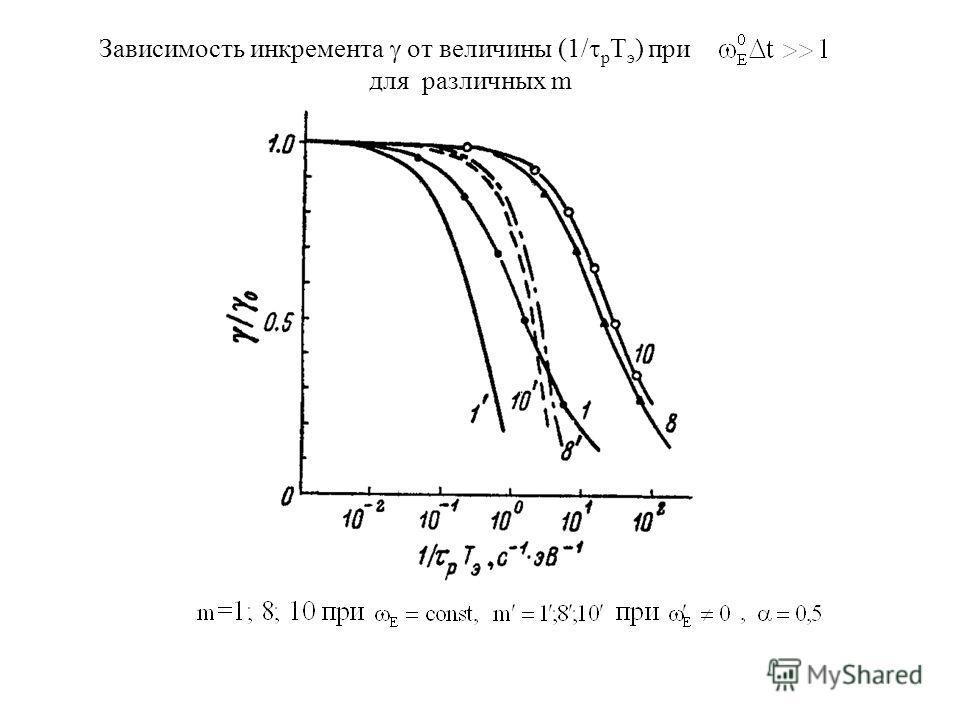 Зависимость инкремента от величины (1/ р T э ) при для различных m