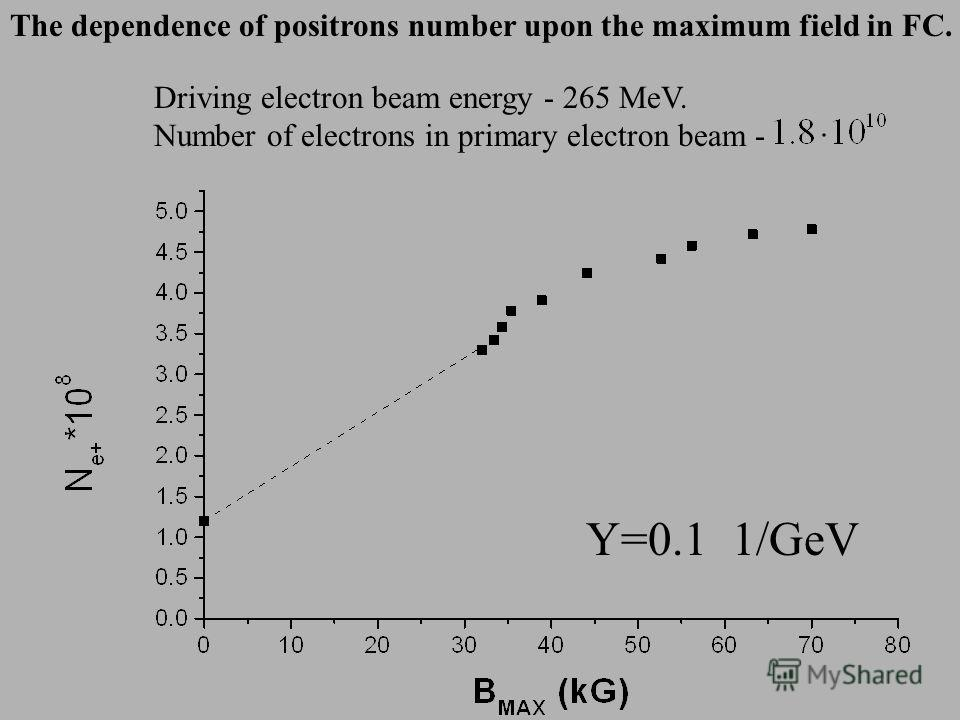 The dependence of positrons number upon the maximum field in FC. Driving electron beam energy - 265 MeV. Number of electrons in primary electron beam - Y=0.1 1/GeV