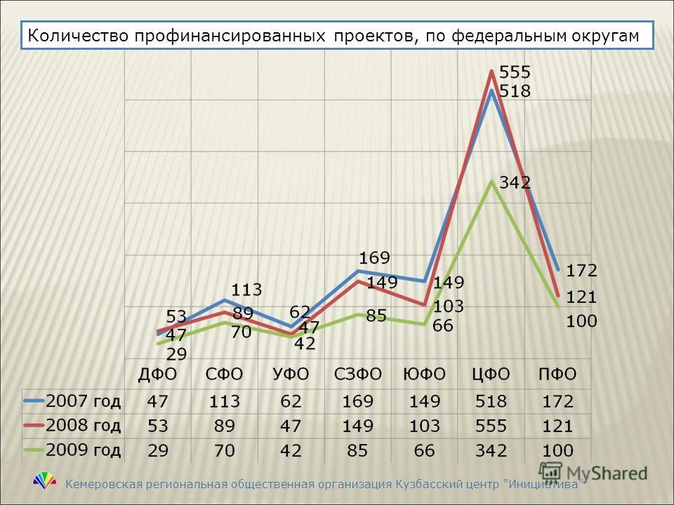 Количество профинансированных проектов, по федеральным округам Кемеровская региональная общественная организация Кузбасский центр Инициатива