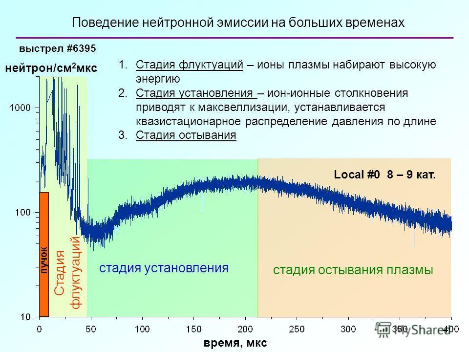 время, мкс Поведение нейтронной эмиссии на больших временах Local #0 8 – 9 кат. выстрел #6395 Стадия флуктуаций стадия установления стадия остывания плазмы нейтрон/см 2 мкс 1.Стадия флуктуаций – ионы плазмы набирают высокую энергию 2.Стадия установле