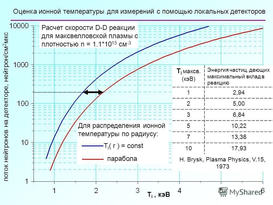T i, кэВ поток нейтронов на детекторе, нейтрон/см 2 мкс Расчет скорости D-D реакции для максвелловской плазмы с плотностью n = 1.1*10 15 см -3 Оценка ионной температуры для измерений с помощью локальных детекторов T i максв. (кэВ) Энергия частиц, даю