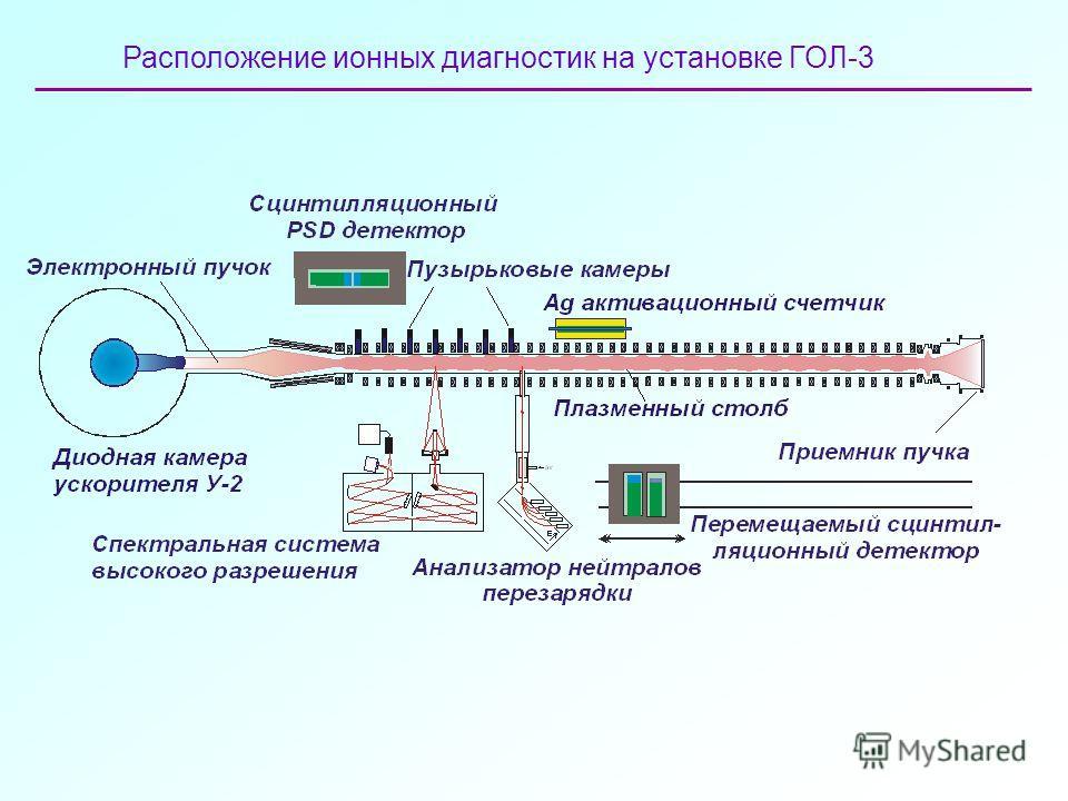 Расположение ионных диагностик на установке ГОЛ-3