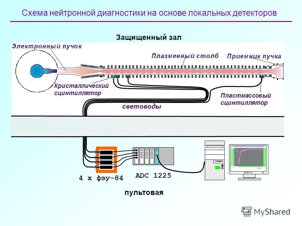 Схема нейтронной диагностики на основе локальных детекторов 4 х фэу-84 ADC 1225 пультовая Защищенный зал световоды Пластмассовый сцинтиллятор Кристаллический сцинтиллятор