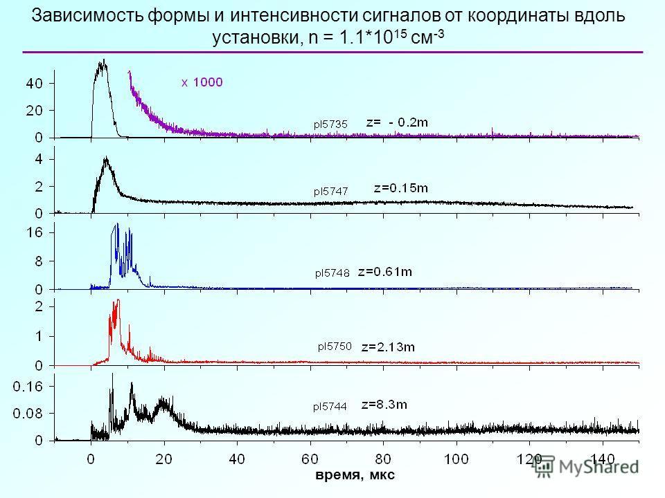 Зависимость формы и интенсивности сигналов от координаты вдоль установки, n = 1.1*10 15 см -3 время, мкс