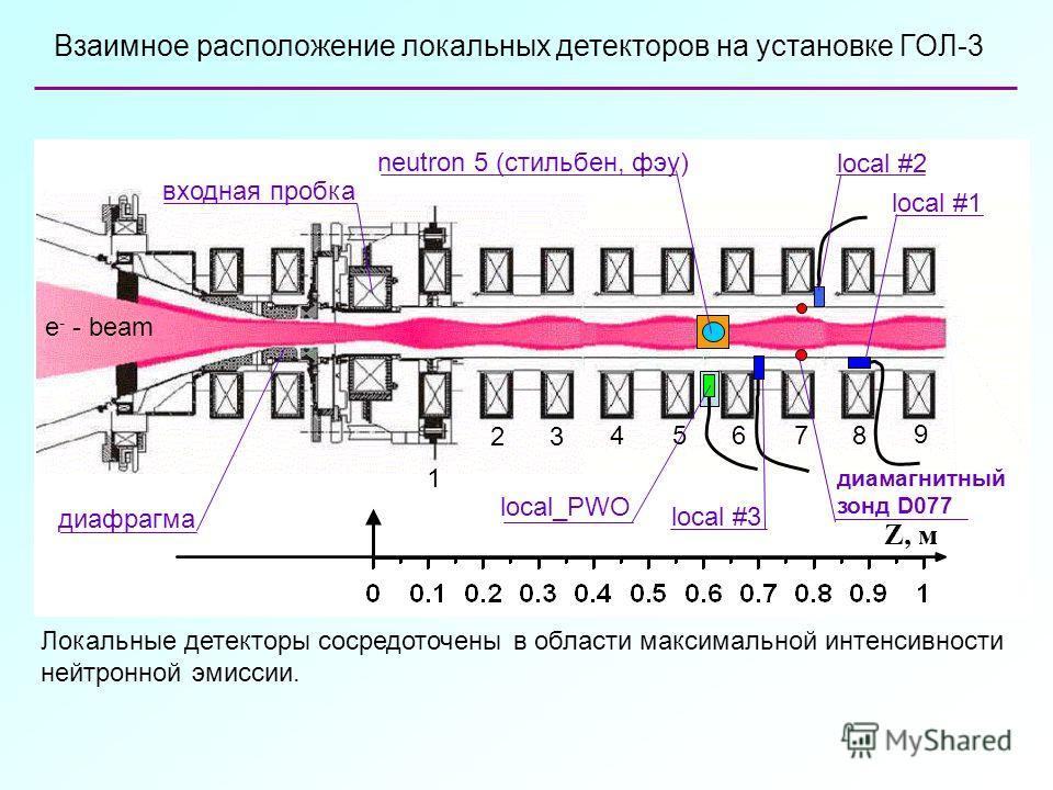 Z, м 23 45678 9 1 Взаимное расположение локальных детекторов на установке ГОЛ-3 e - - beam входная пробка диафрагма neutron 5 (стильбен, фэу) local_PWO local #2 local #3 local #1 диамагнитный зонд D077 Локальные детекторы сосредоточены в области макс