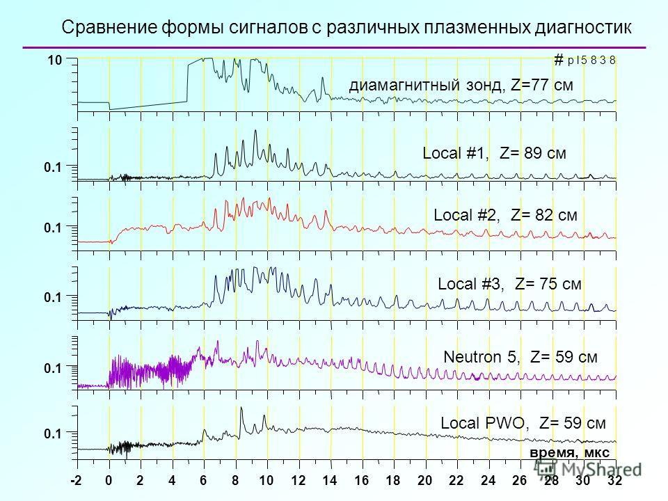 Сравнение формы сигналов с различных плазменных диагностик
