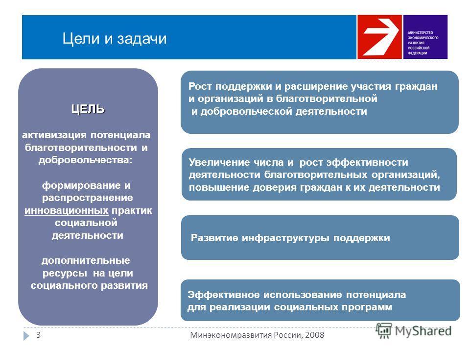Цели и задачи 3 Минэкономразвития России, 2008 Рост поддержки и расширение участия граждан и организаций в благотворительной и добровольческой деятельности Увеличение числа и рост эффективности деятельности благотворительных организаций, повышение до