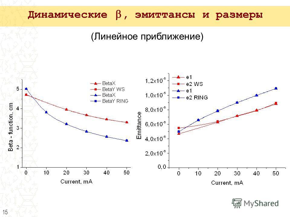15 (Линейное приближение) Динамические, эмиттансы и размеры