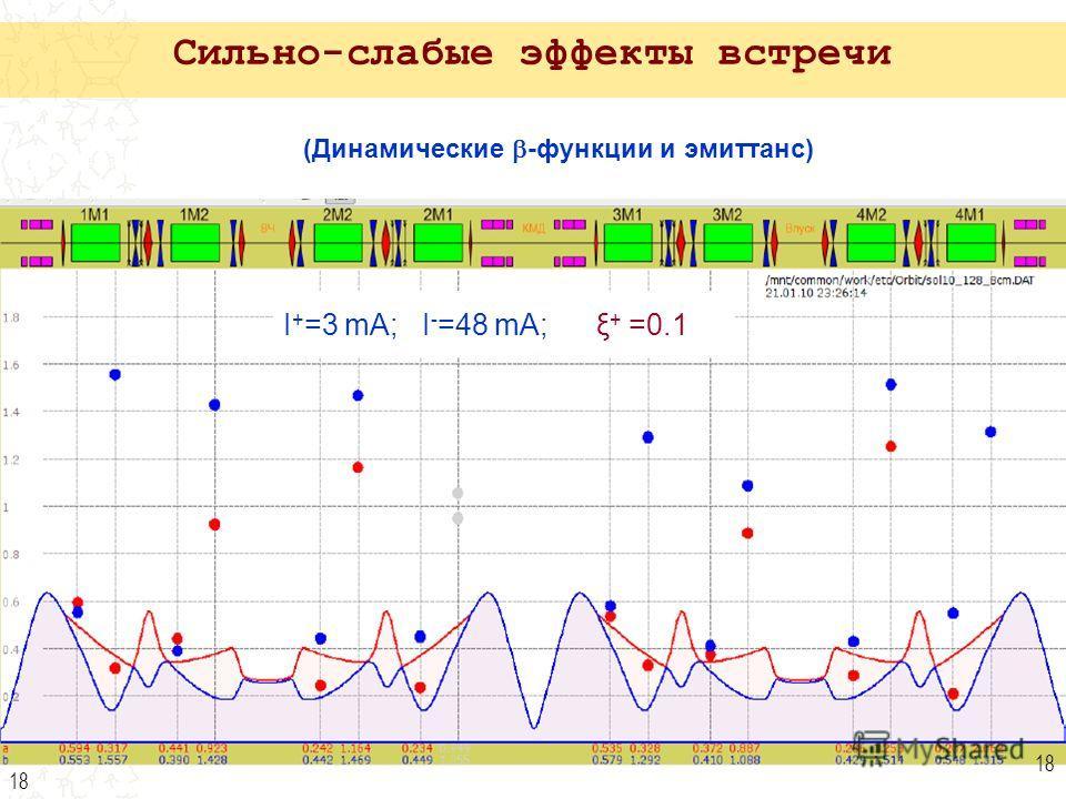 18 (Динамические -функции и эмиттанс) I + =3 mA; I - =48 mA; ξ + =0.1 18 Сильно-слабые эффекты встречи