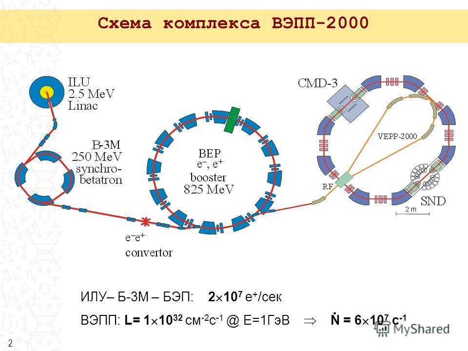 2 Схема комплекса ВЭПП-2000 ИЛУ– Б-3М – БЭП: 2 10 7 e + /сек ВЭПП: L= 1 10 32 см -2 с -1 @ E=1ГэВ N = 6 10 7 с -1